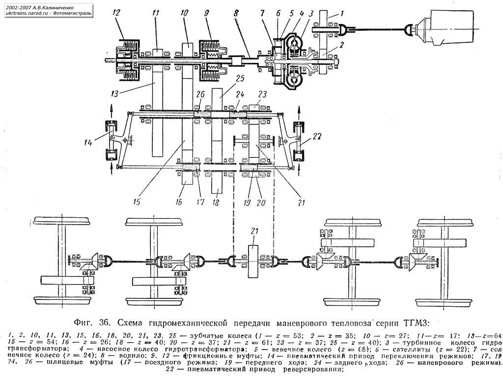 Схемы гидромеханической передачи.